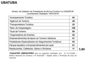 Cadastur-Ubatuba_indice